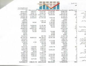تقرير الادارة العامة للايرادا بالجمارك ص4