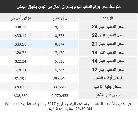 اسعار الذهب الاربعاء 11 يناير2017